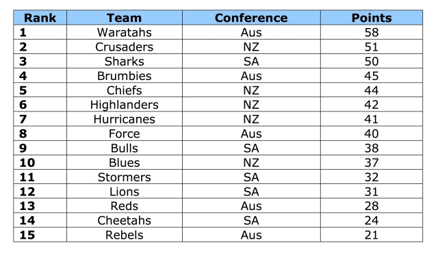 SuperXV table copy